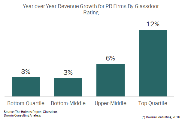 growth-vs-glassdoor-for-pr-firms